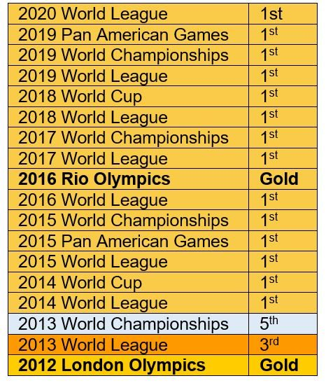 US women's water polo results